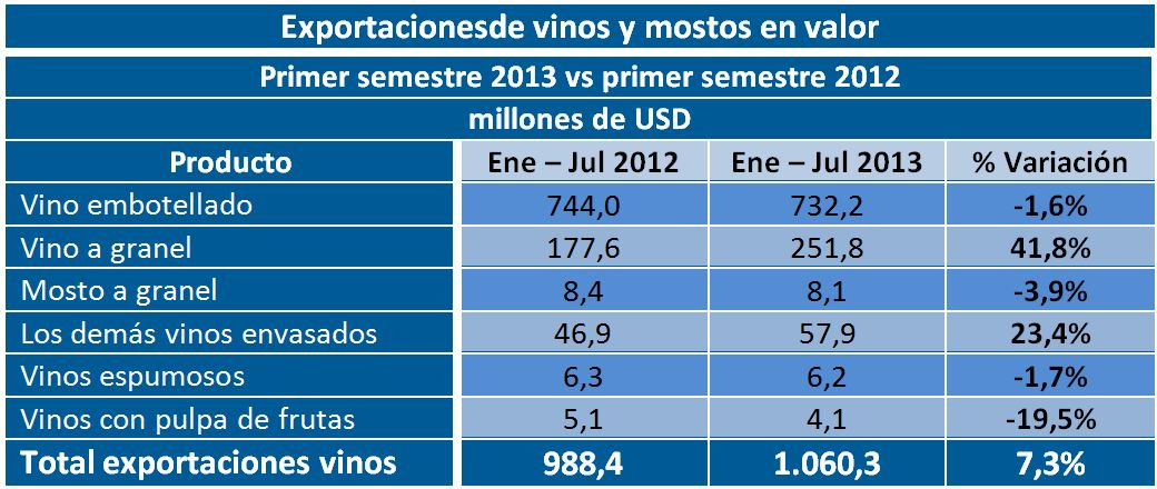 Fuente: Odepa con información del Servicio Nacional de Aduanas. Cifras sujetas a revisión por informes de variación de valor (IVV).