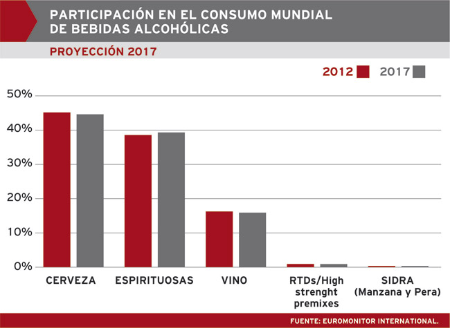 Fuente: Euromonitor International (2013).