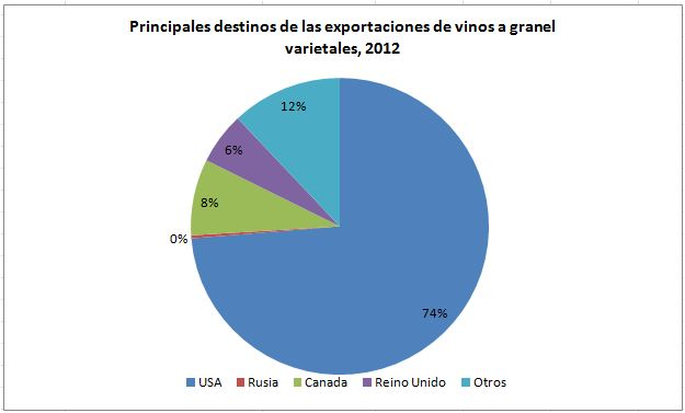 Principales exportadores graneles varietal
