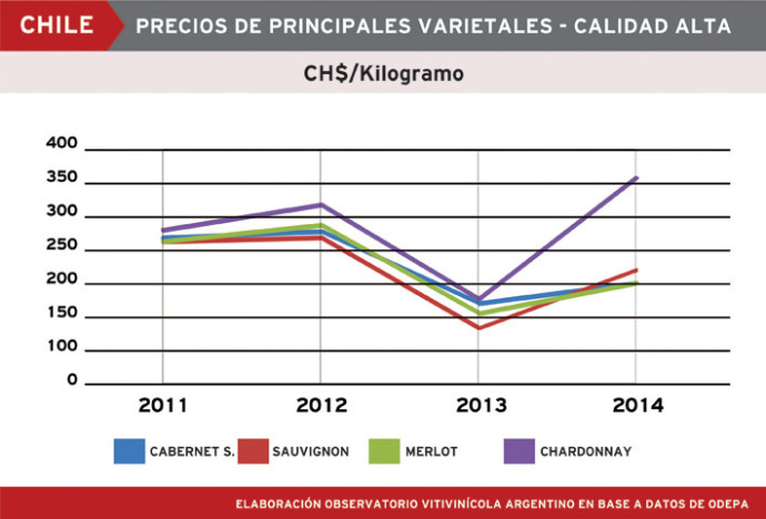 precios-varietales-chile