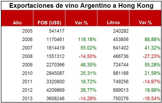 Exportaciones Argentinas a Hong Kong