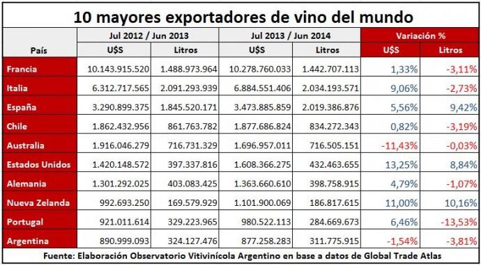 10 mayores exportadores de vino del mundo